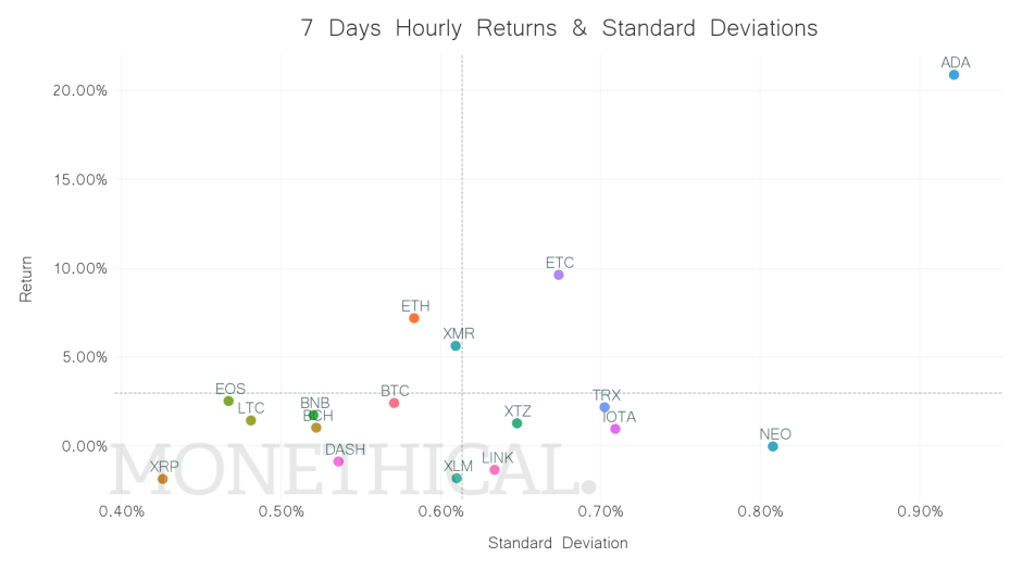 crypto return standard deviation scatter May 29