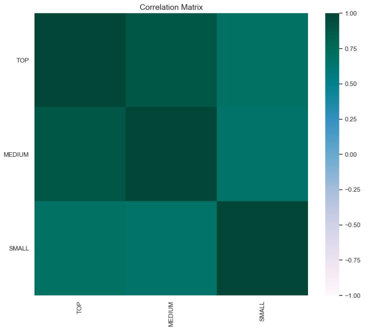 crypto market cap correlation matrix may 20