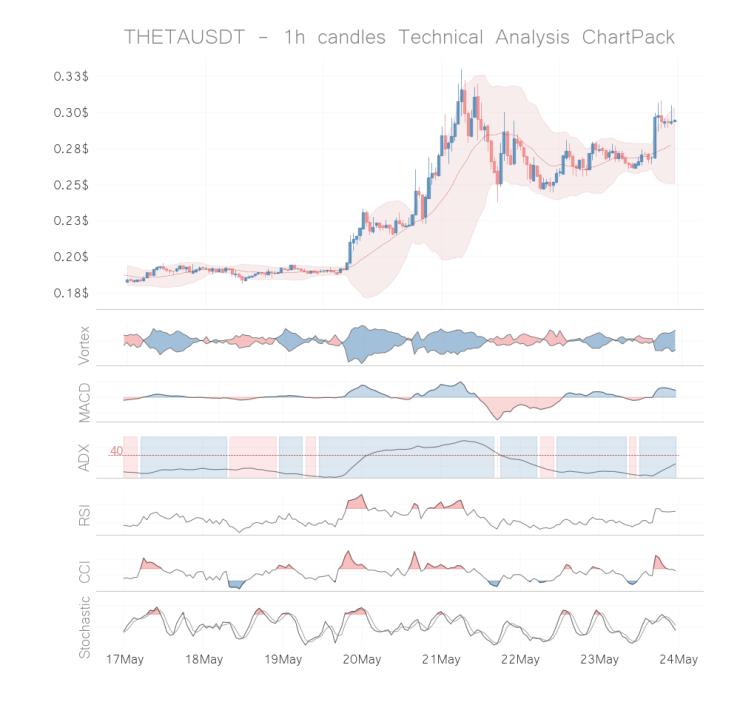 theta coin technical analysis 1h may 23