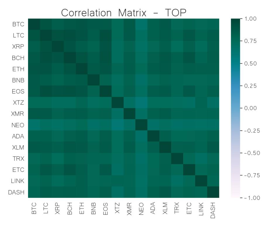 correlation matrix top cryptocurrency may 27