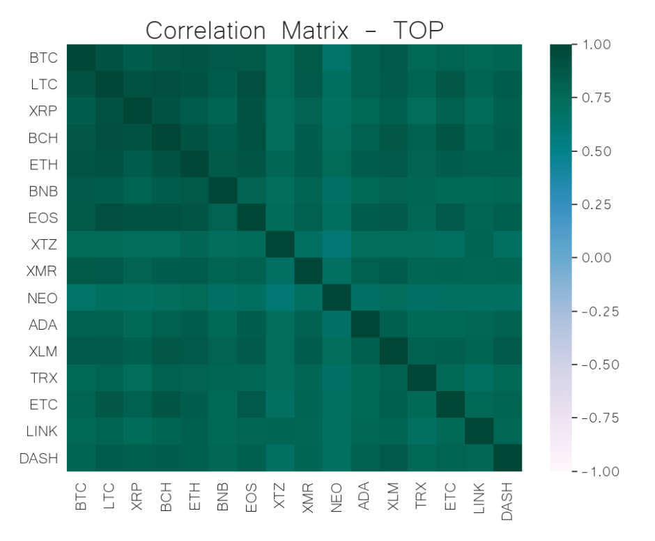 correlation matrix top cryptocurrency may 27