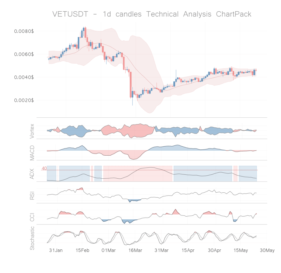 vet coin technical analysis 1d may 23