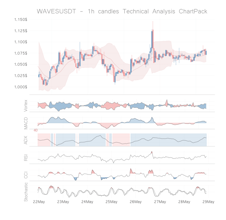 waves coin technical analysis 1h may 28
