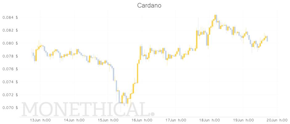 ada price graph  jun 19