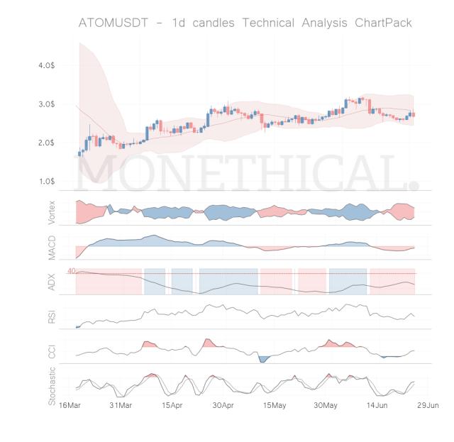 atom coin technical analysis jun 24