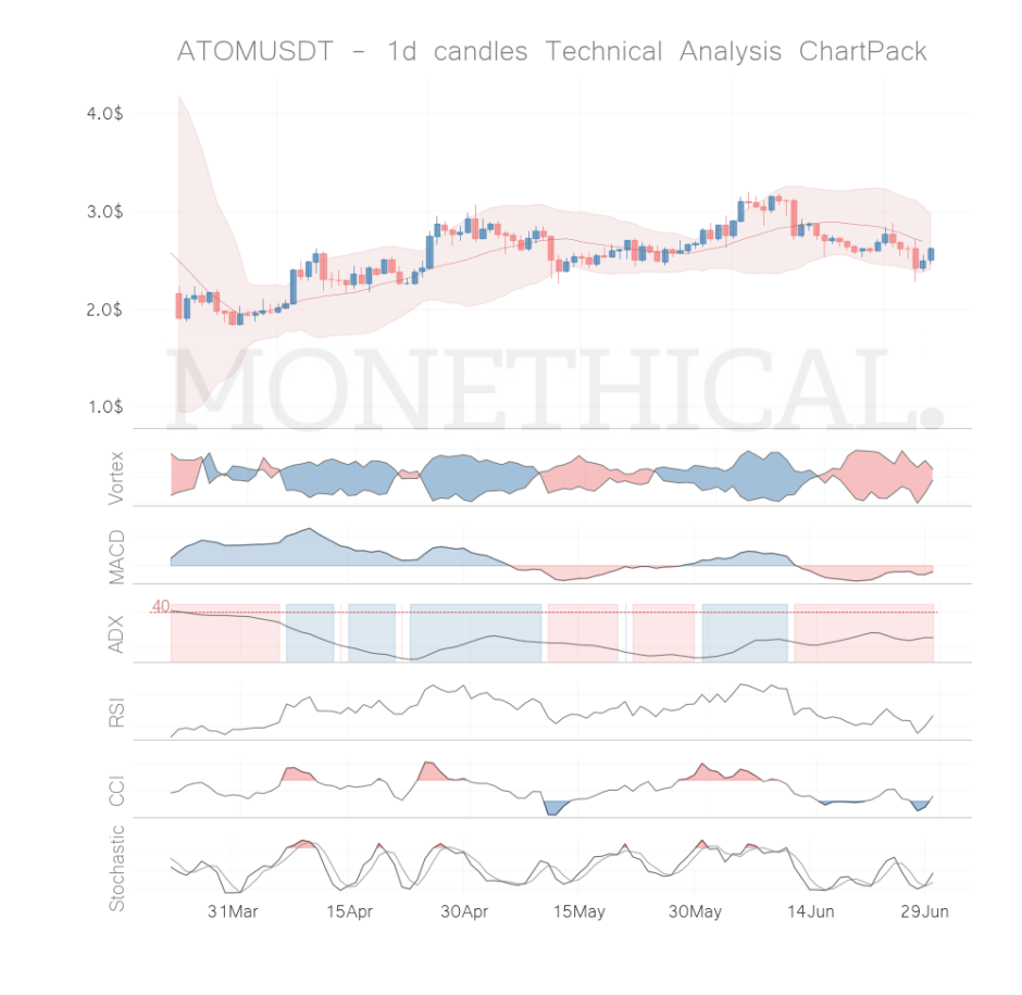 ATOM coin technical analysis JUN 29