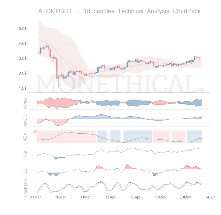 atom coin technical analysis jun 08