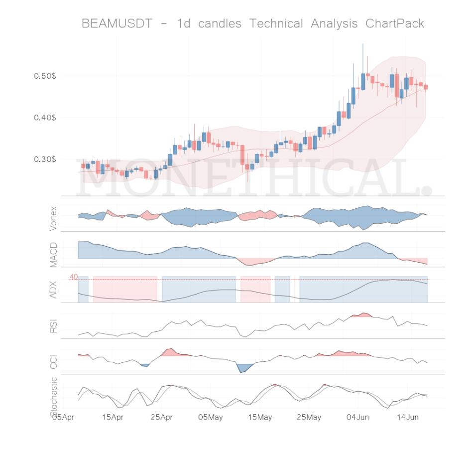 beam coin technical analysis jun 17