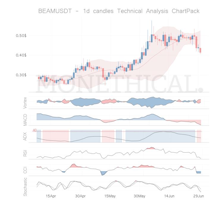 BEAM coin technical analysis JUN 29