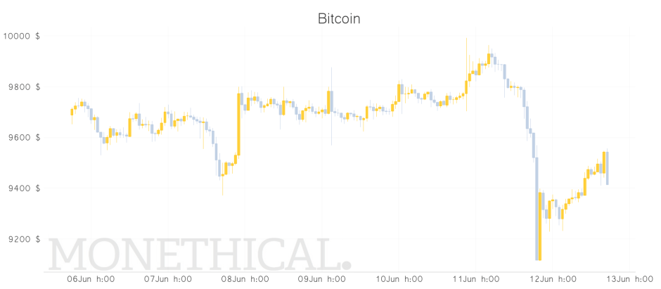 Bitcoin price graph jun 12