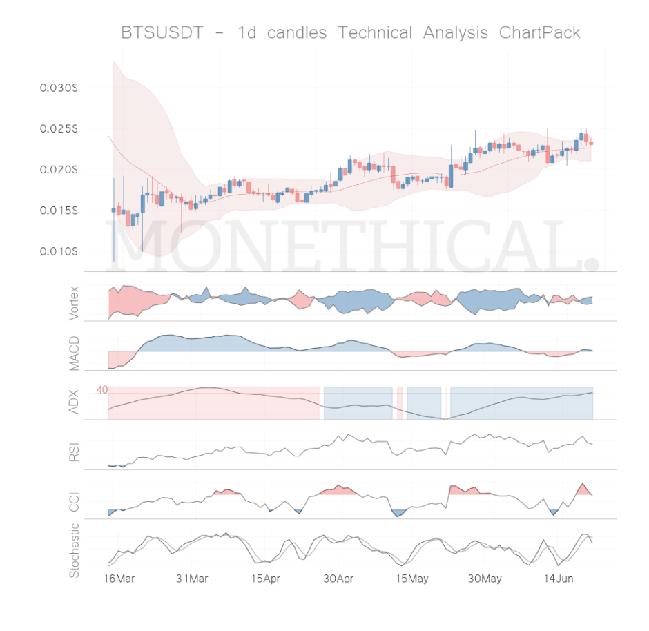 bts coin technical analysis jun 20