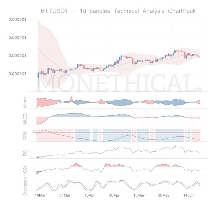 btt coin technical analysis jun 20