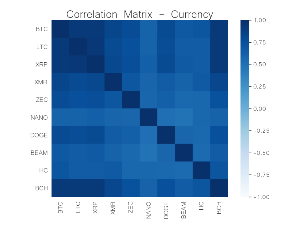 currency correlation matrix jun 15