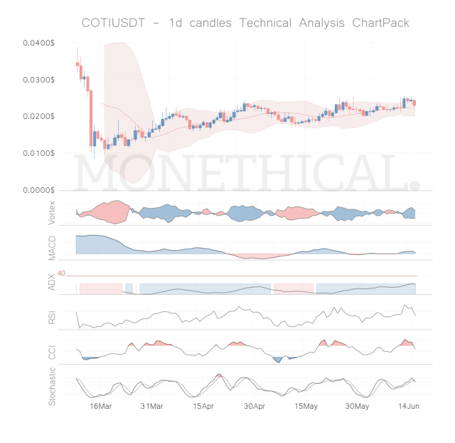 coti coin technical analysis jun 15