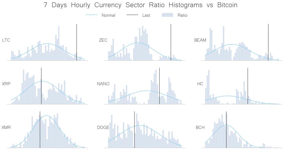 currency peers vs BTC june 1