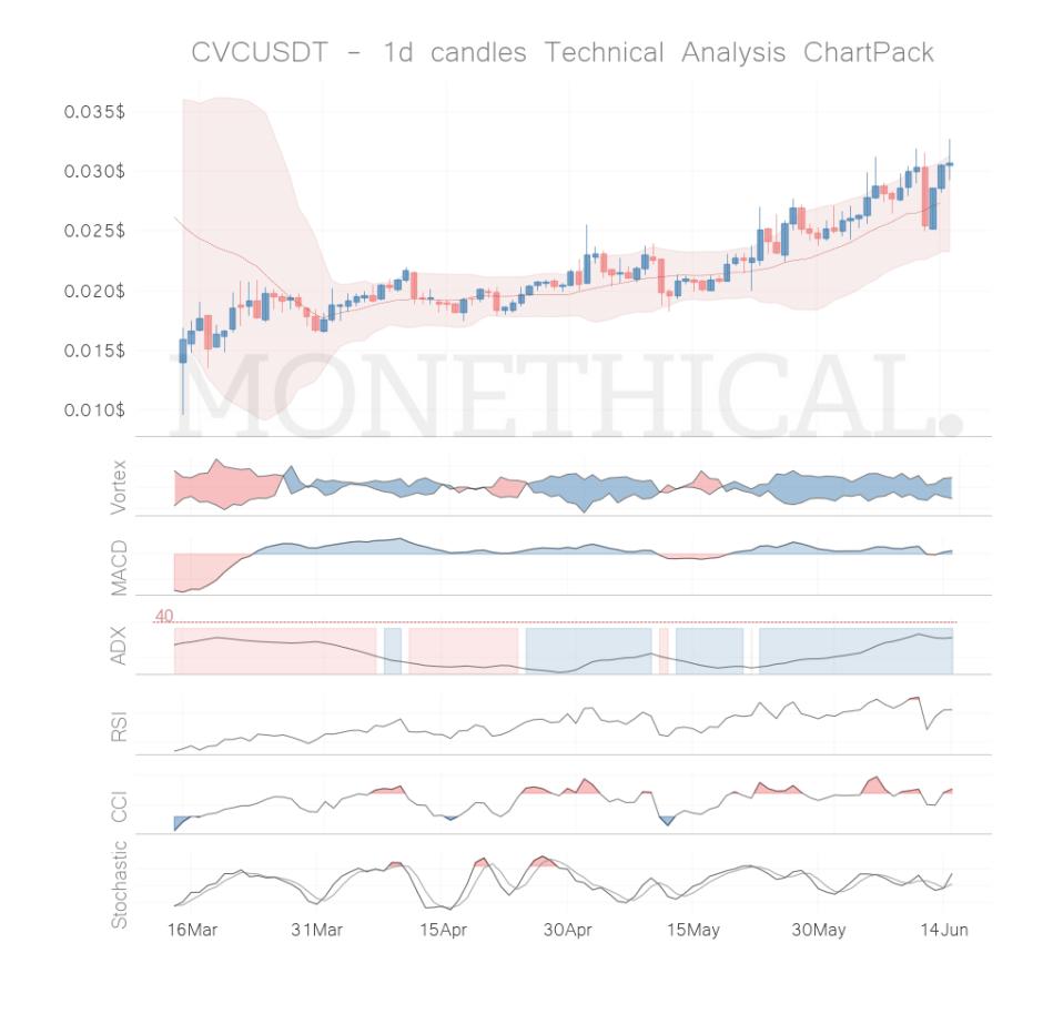 cvc coin technical analysis jun 14