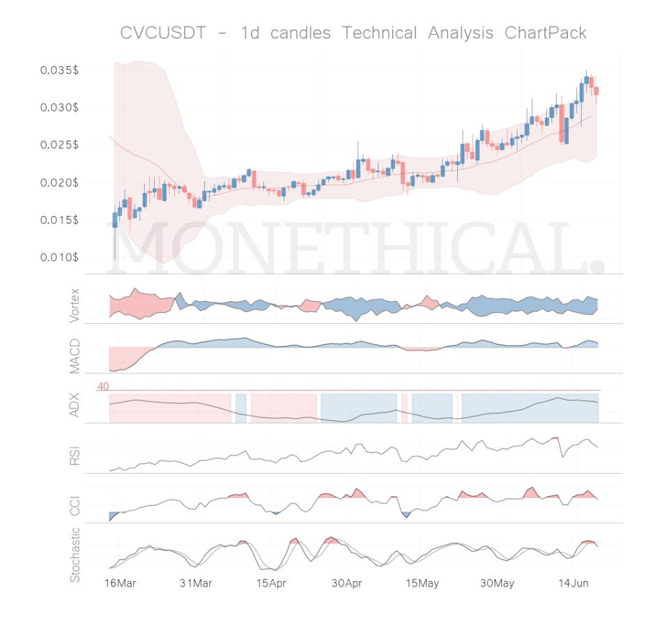 cvc coin technical analysis jun 18