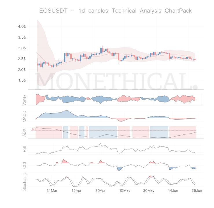 eos coin technical analysis jun 27