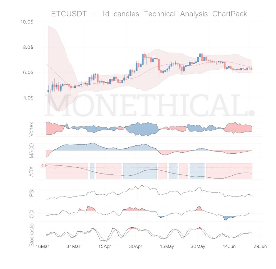 etc coin technical analysis jun 24