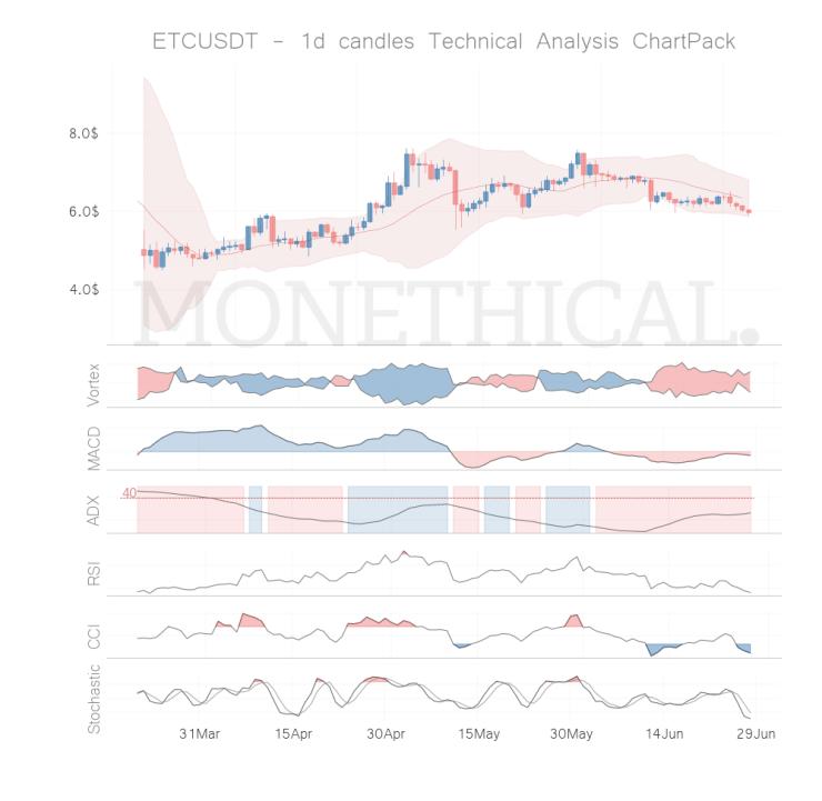etc coin technical analysis jun 27