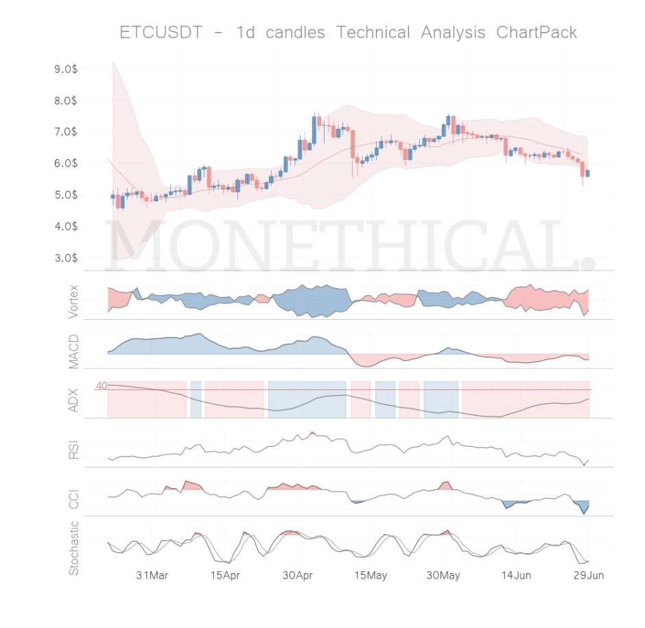 etc coin technical analysis jun 28