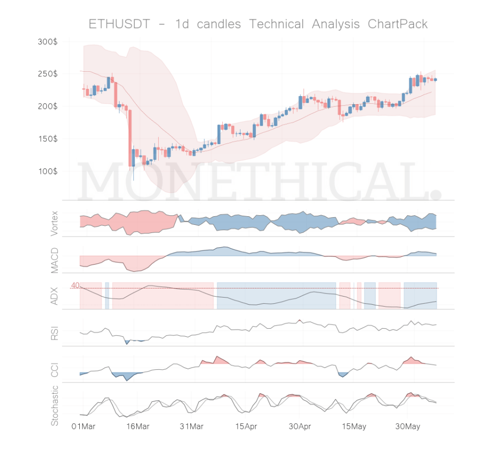 eth coin technical analysis jun 06