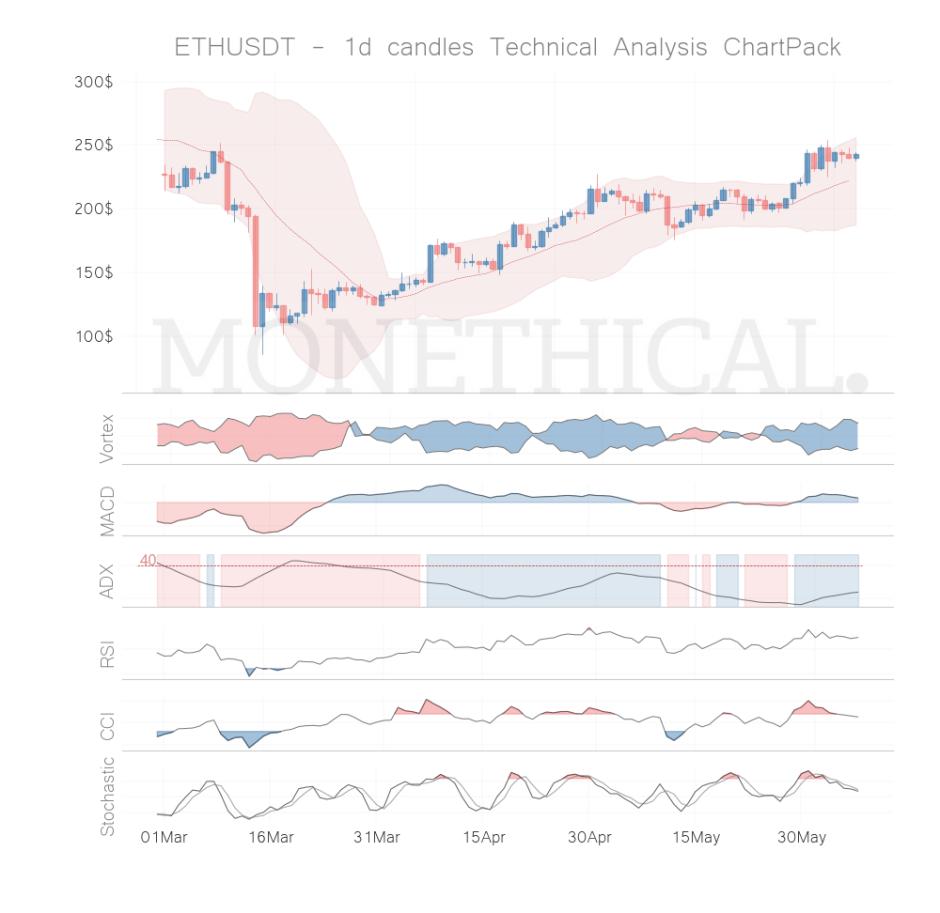eth coin technical analysis jun 06