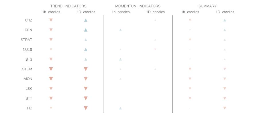 technical analysis crypto trend momentum indicators