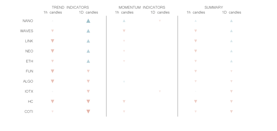 technical analysis crypto trend momentum indicators jun 07