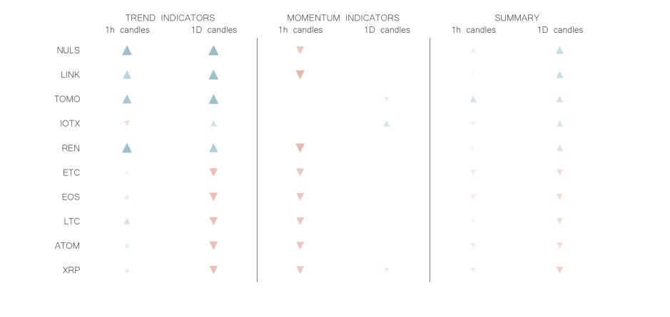 technical analysis crypto trend momentum indicators jun 28