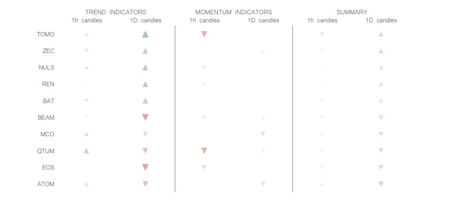 technical analysis crypto trend momentum indicators  JUN 29