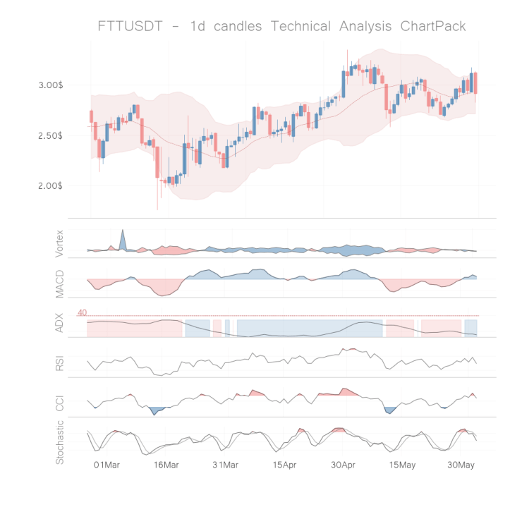 ftt coin technical analysis 1h jun 02