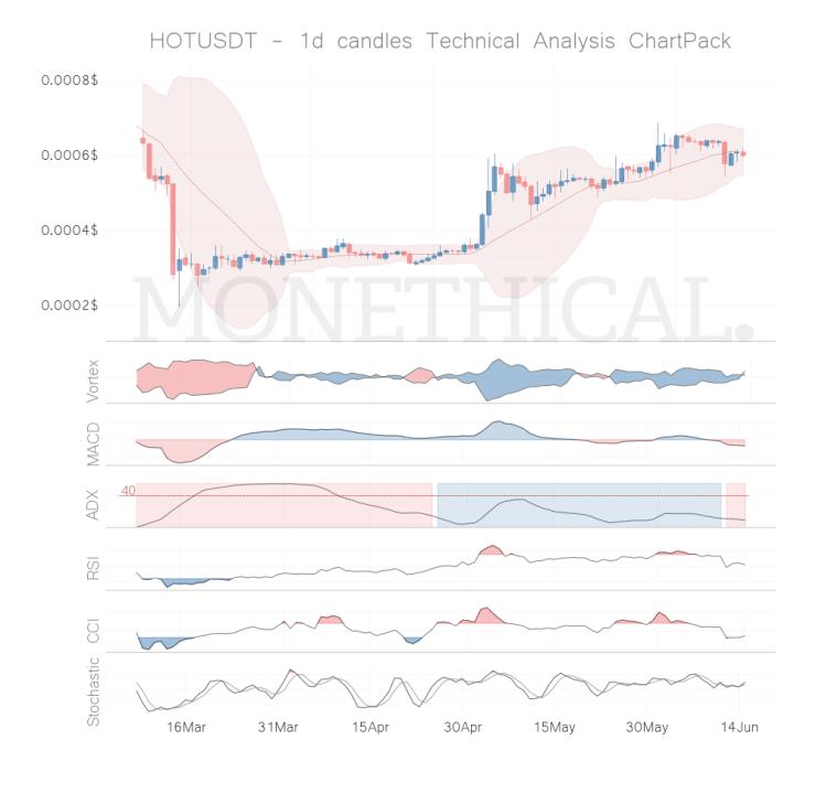 hot coin technical analysis jun 14