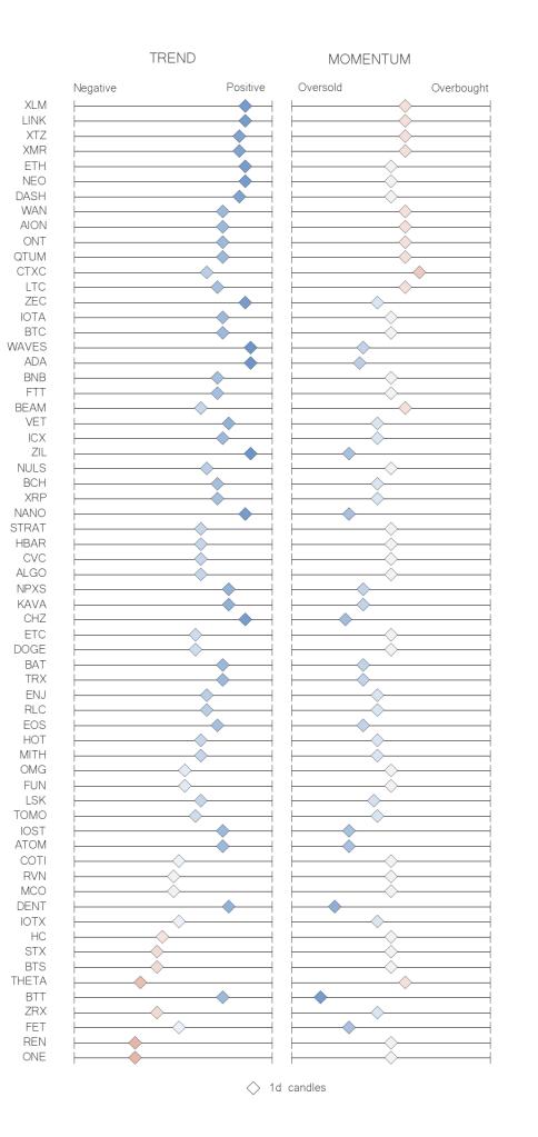 Recap table crypto trend momentum indicators jun 06