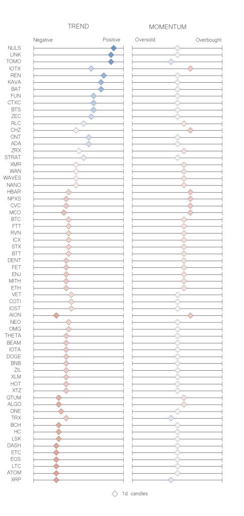 Recap table crypto trend momentum indicators jun 28