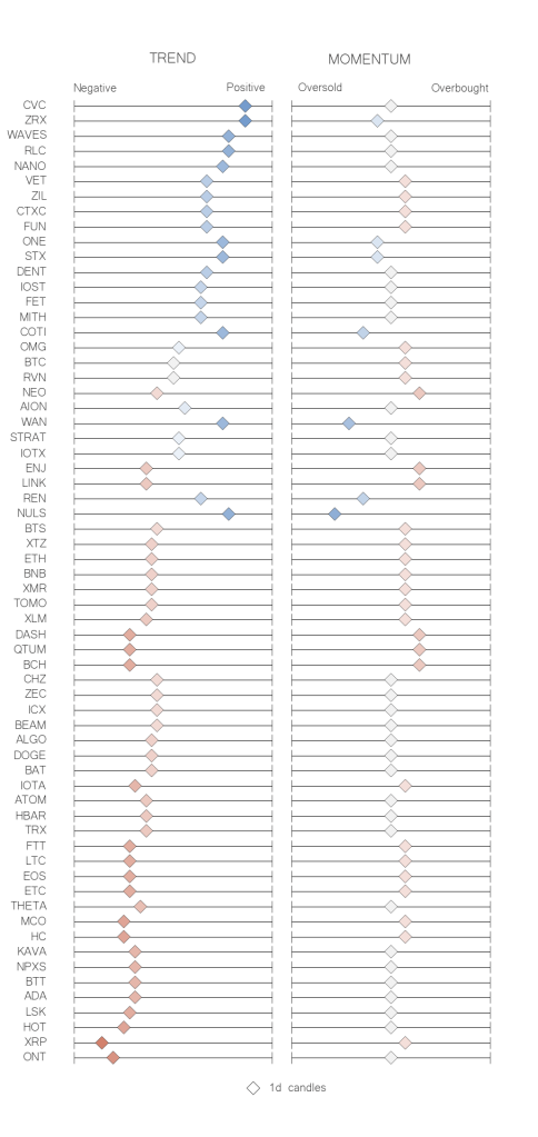 Recap table crypto trend momentum indicators  jun 14