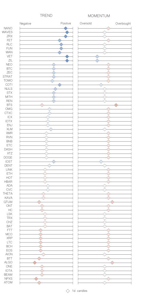 Recap table crypto trend momentum indicators jun 12