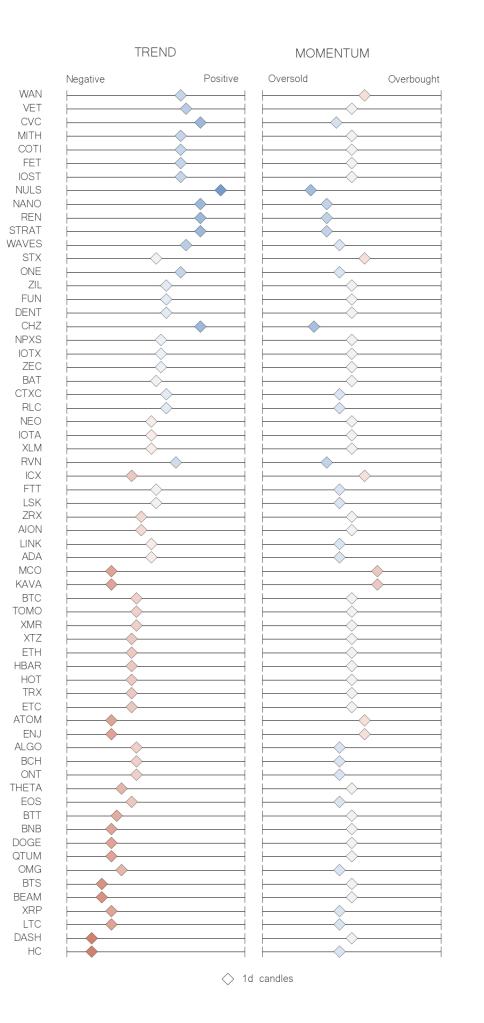 Recap table crypto trend momentum indicators jun 17