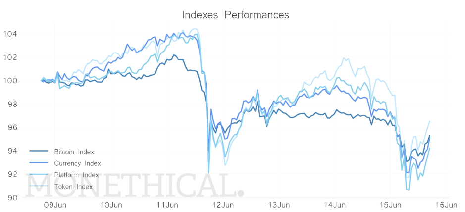 sectorial index crypto june 15 performance