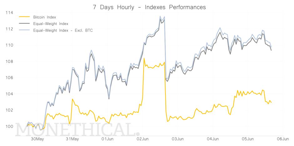 Crypto Indexes performance graph jun 05