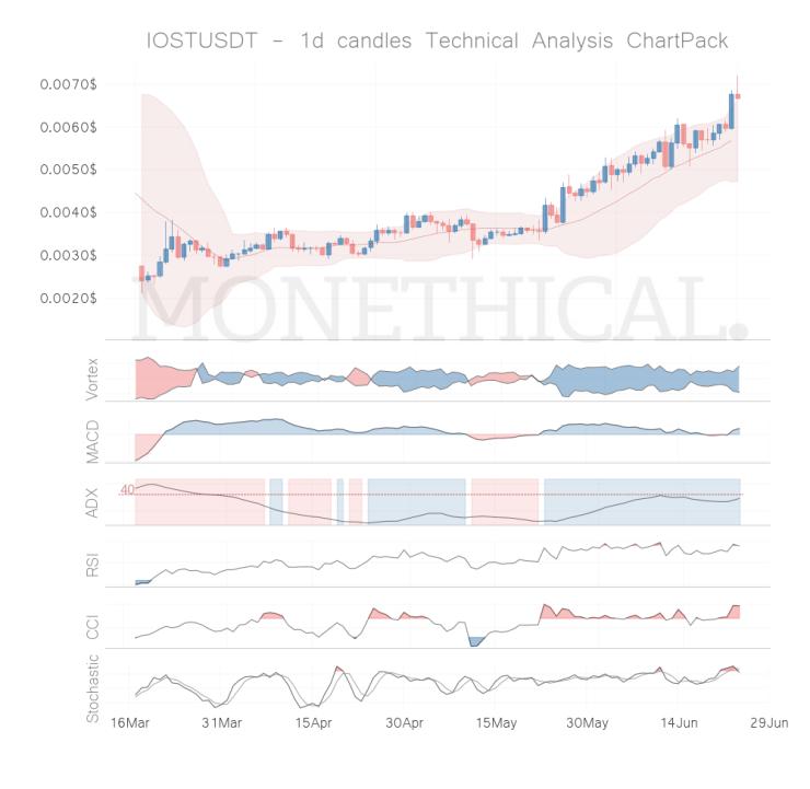 iost coin technical analysis jun 23