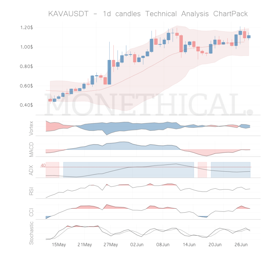 kava coin technical analysis jun 27