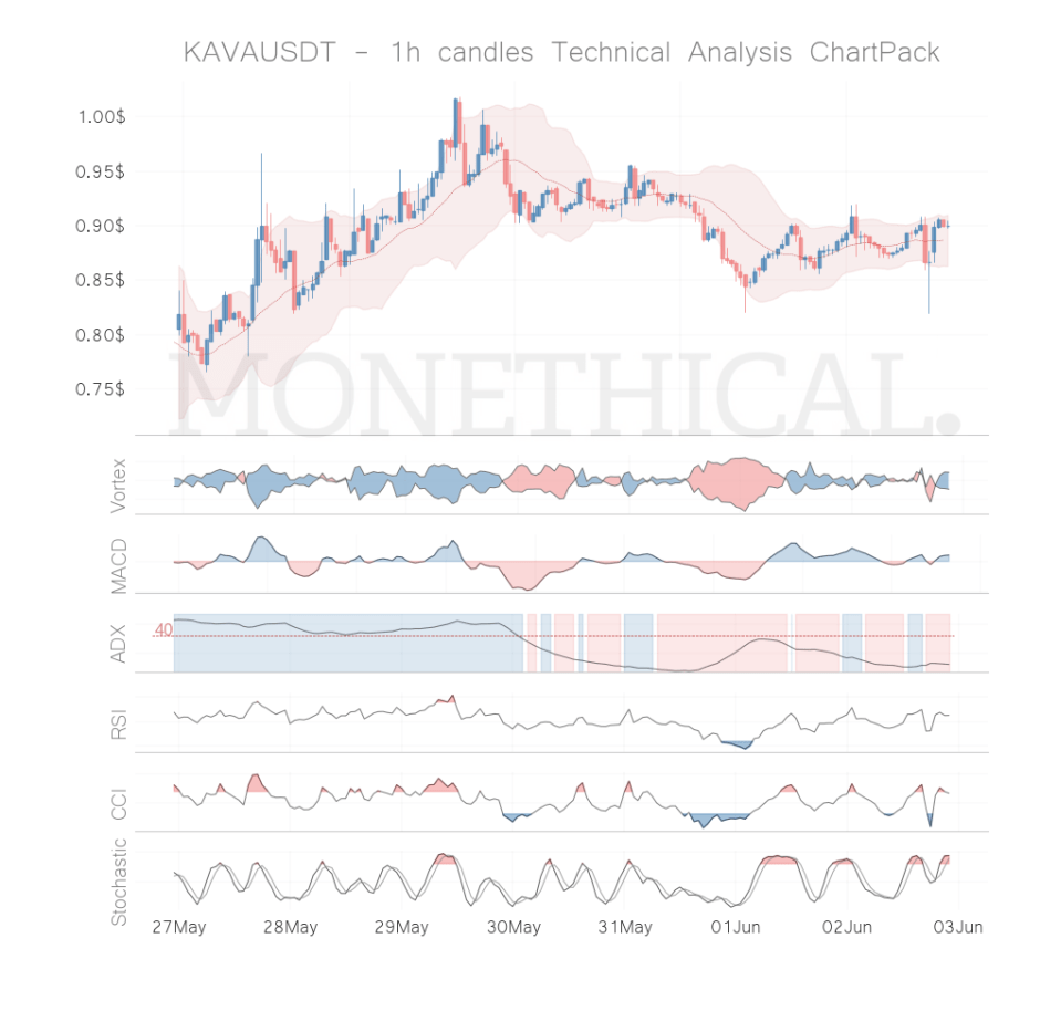 kava coin technical analysis 1h jun 02