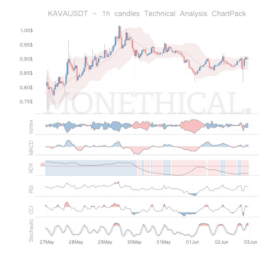 kava coin technical analysis 1h jun 02
