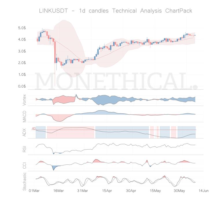link coin technical analysis jun 08