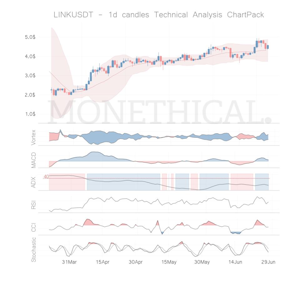 link coin technical analysis jun 28