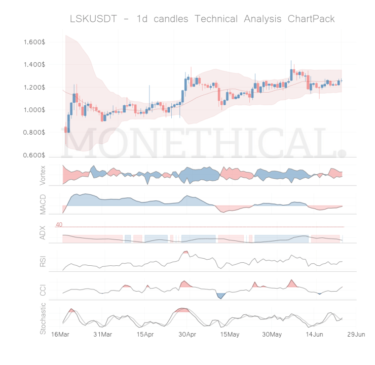 lsk coin technical analysis jun 23