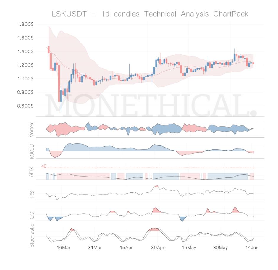 lsk coin technical analysis jun 14
