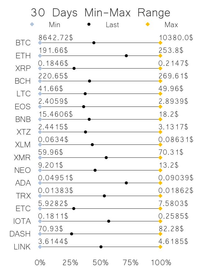 30 days price range top crypto projects jun 12