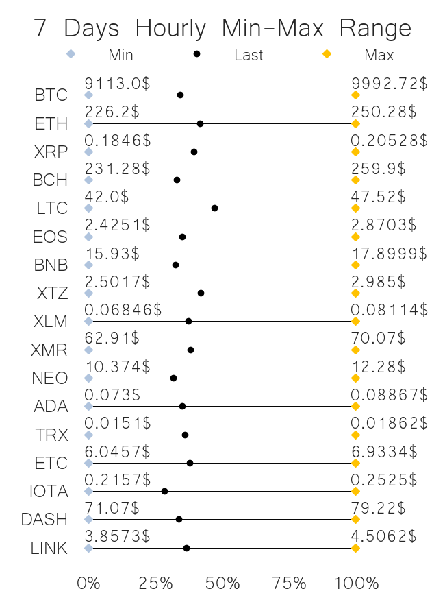 Crypto price range jun 12